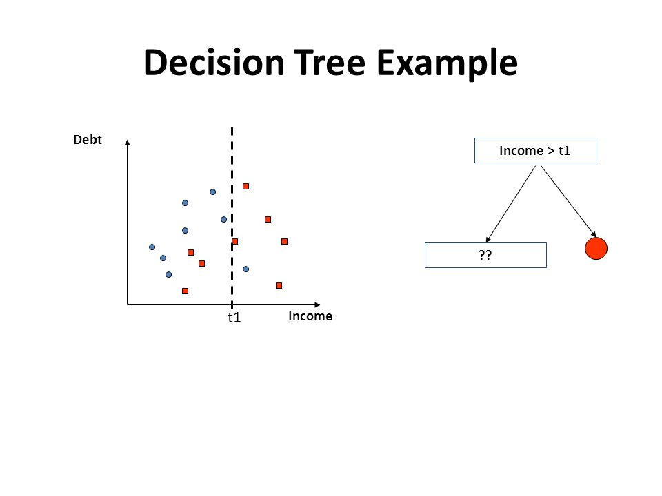 Decision Tree Example t1 Income Debt Income > t1 ??
