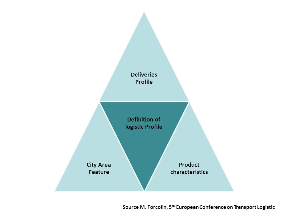 Deliveries Profile City Area Feature Definition of logistic Profile Product characteristics Source M.