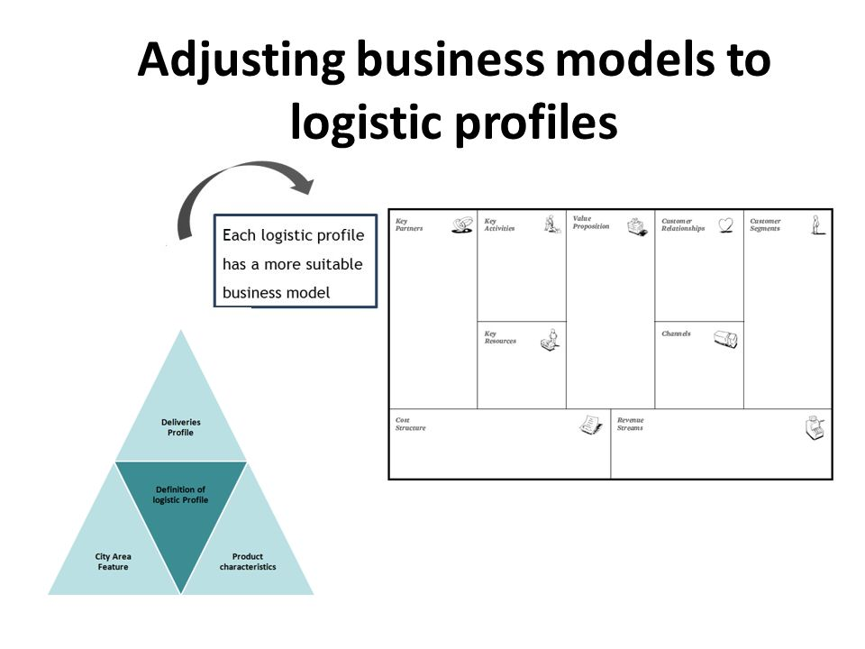Adjusting business models to logistic profiles