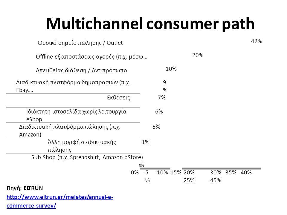 Διαδικτυακή πλατφόρμα δημοπρασιών (π.χ. Ebay,… 9%9% Εκθέσεις7% Ιδιόκτητη ιστοσελίδα χωρίς λειτουργία eShop 6% Διαδικτυακή πλατφόρμα πώλησης (π.χ. Amaz