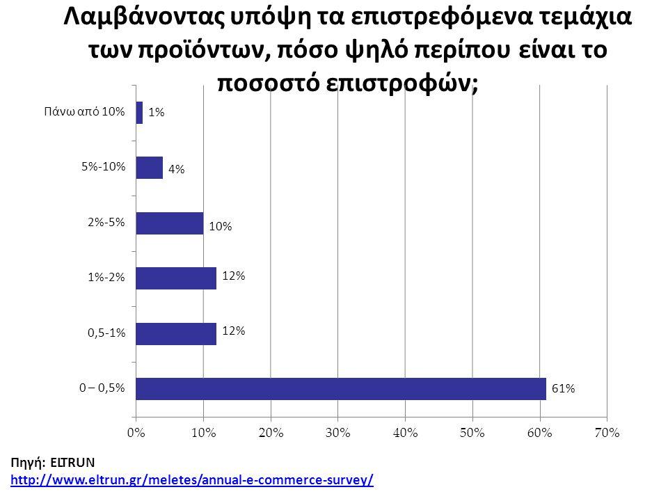 61% 40%50%60%70% 0 – 0,5% 0,5-1% 1%-2% 2%-5% 5%-10% Πάνω από 10% Λαμβάνοντας υπόψη τα επιστρεφόμενα τεμάχια των προϊόντων, πόσο ψηλό περίπου είναι το ποσοστό επιστροφών; 0%10%20%30% Πηγή: ELTRUN ht p://www.eltrun.gr/meletes/annual-e-commerce-survey/ 1% 4% 10% 12%