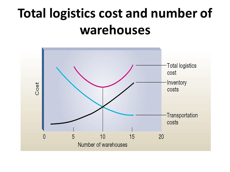 Total logistics cost and number of warehouses