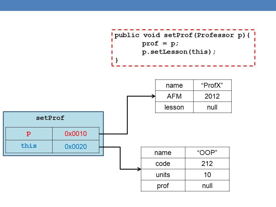 public void setProf(Professor p){ prof = p; p.setLesson(this); } p 0x0010 this 0x0020 name ProfX AFM2012 lessonnull name OOP code212 units10 profnull setProf