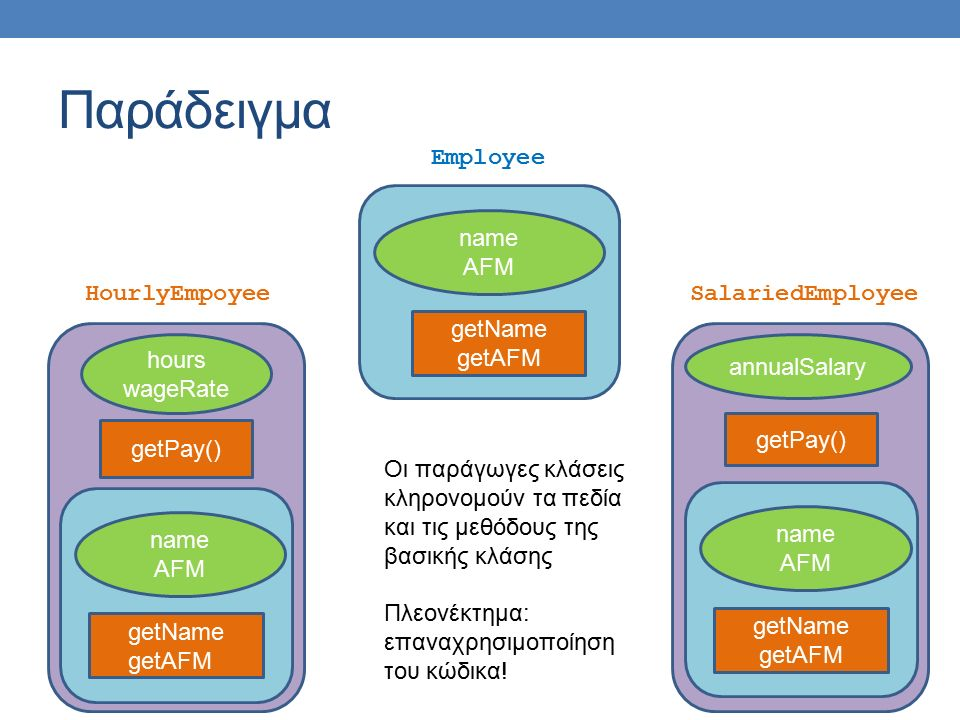 Παράδειγμα name AFM getName getAFM Employee hours wageRate getPay() HourlyEmpoyee annualSalary getPay() SalariedEmployee getName getAFM name AFM getName getAFM name AFM Οι παράγωγες κλάσεις κληρονομούν τα πεδία και τις μεθόδους της βασικής κλάσης Πλεονέκτημα: επαναχρησιμοποίηση του κώδικα!