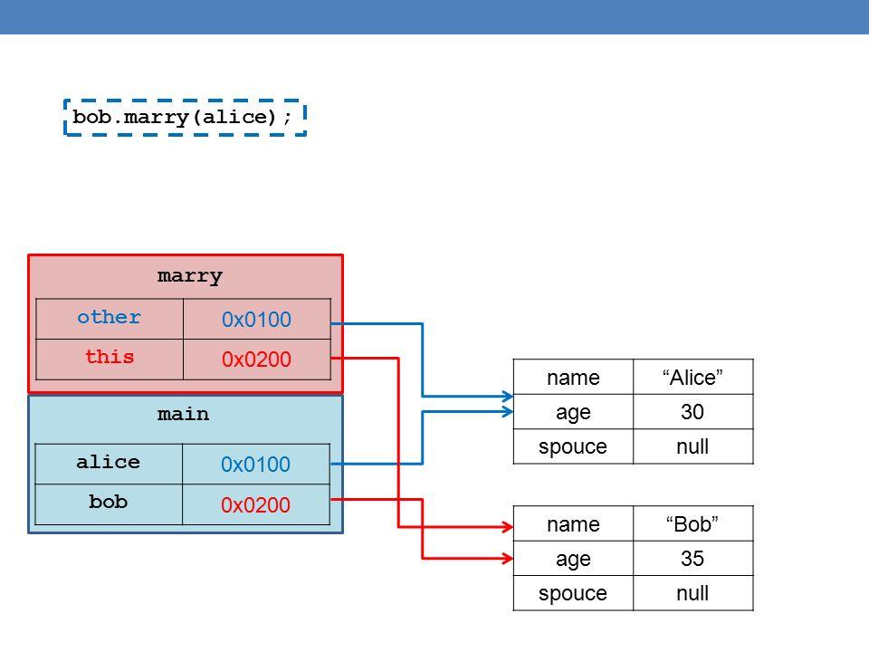public class IsADemo { public static void main(String[] args) { SalariedEmployee joe = new SalariedEmployee( Josephine , 100, 100000); HourlyEmployee sam = new HourlyEmployee( Sam , 200, 50.50, 40); System.out.println( joe s longer name is + joe.getName( )); System.out.println( showEmployee(joe) invoked: ); showEmployee(joe); System.out.println( showEmployee(sam) invoked: ); showEmployee(sam); } public static void showEmployee(Employee employeeObject) { System.out.println(employeeObject); } Θα καλέσει την toString που αντιστοιχεί στο αντικείμενο που περάσαμε ως παράμετρο και όχι την toString της Employee.
