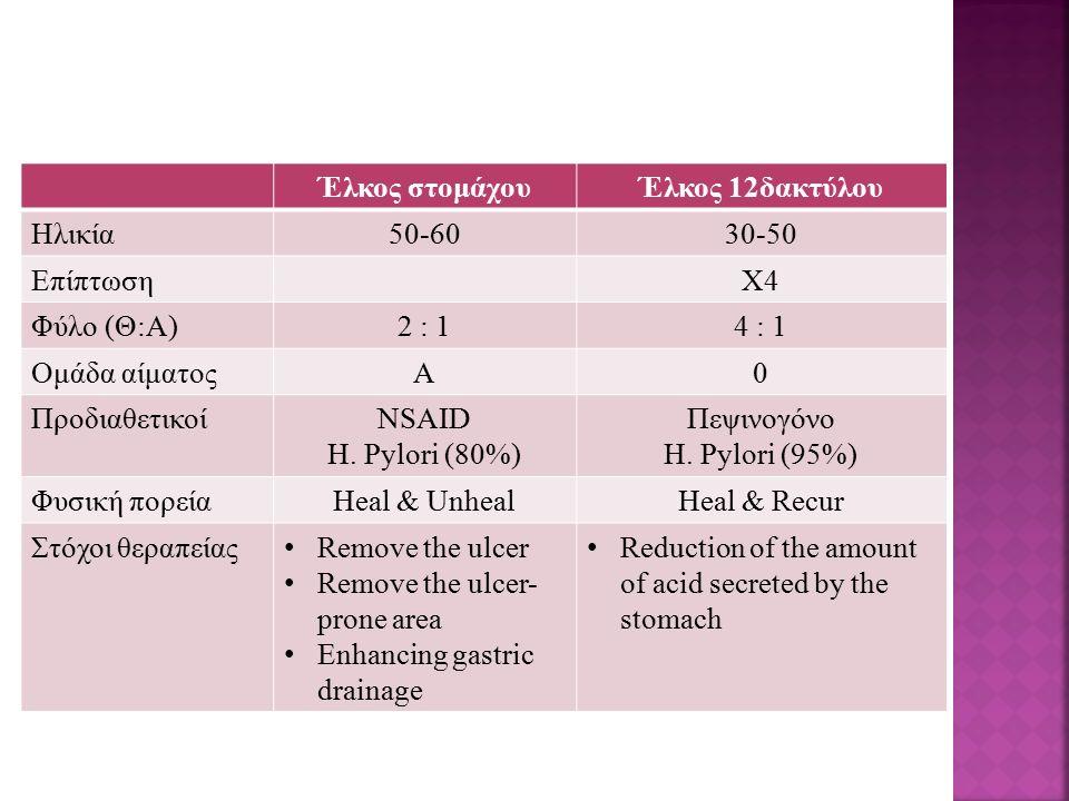 Έλκος στομάχουΈλκος 12δακτύλου Ηλικία50-6030-50 ΕπίπτωσηΧ4 Φύλο (Θ:Α)2 : 14 : 1 Ομάδα αίματοςΑ0 ΠροδιαθετικοίNSAID H.