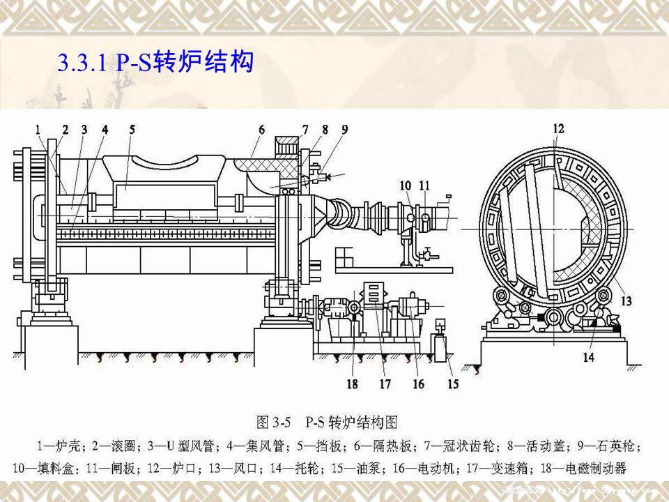 15 3.3.1 P-S 转炉结构