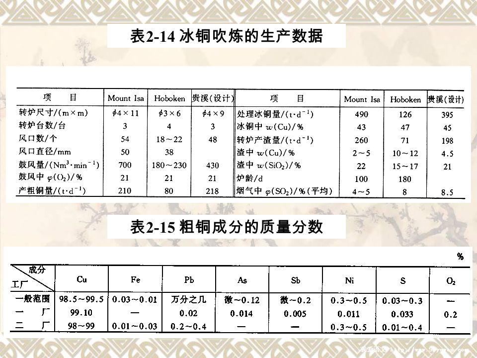 34 表 2-14 冰铜吹炼的生产数据 表 2-15 粗铜成分的质量分数
