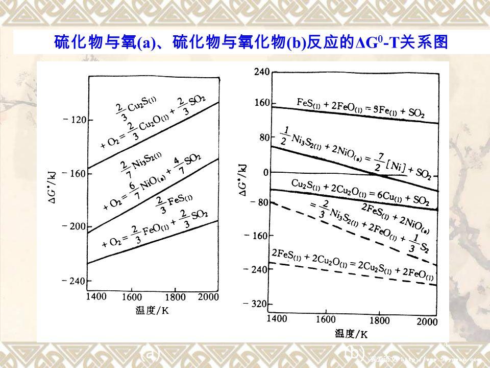 5 FeS (l) + Cu 2 O (l) = Cu 2 S (l) + FeO (l) ΔG 0 = -105437-85.48T (J) 此反应的 ΔG 0 在所有熔炼温度范围内都有很大负值。 表明有 FeS 存在时, Cu 2 O 不可能稳定存在,必然被硫化成 Cu 2 S 。只有当 FeS 完全氧化除去后, Cu 2 S 和 Cu 2 O 的相互反 应才能进行,这就是冰铜吹炼分两个阶段的热力学依据。 造锍反应: