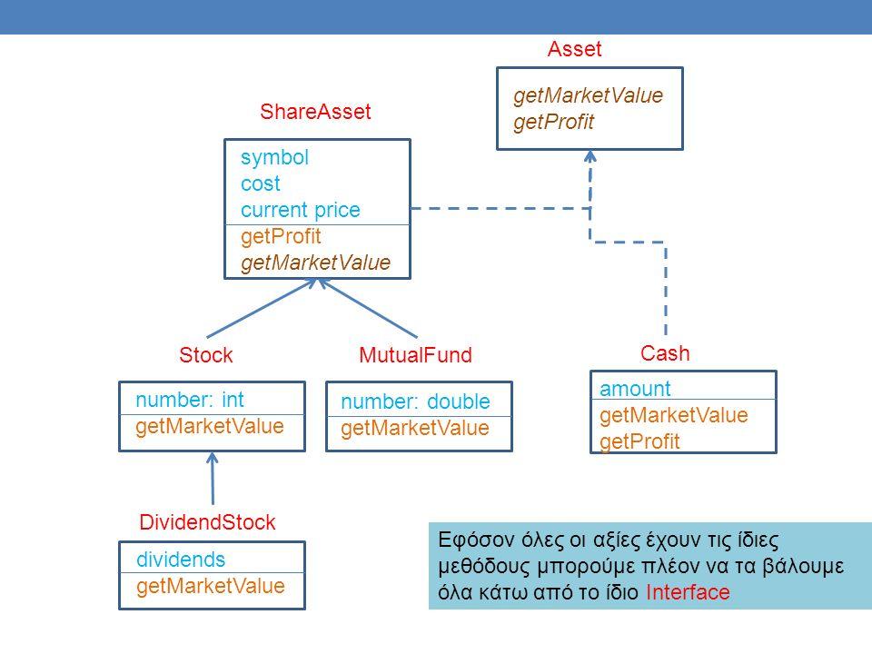 Cash amount getMarketValue getProfit number: int getMarketValue Stock number: double getMarketValue MutualFund dividends getMarketValue DividendStock symbol cost current price getProfit getMarketValue ShareAsset getMarketValue getProfit Asset Εφόσον όλες οι αξίες έχουν τις ίδιες μεθόδους μπορούμε πλέον να τα βάλουμε όλα κάτω από το ίδιο Interface