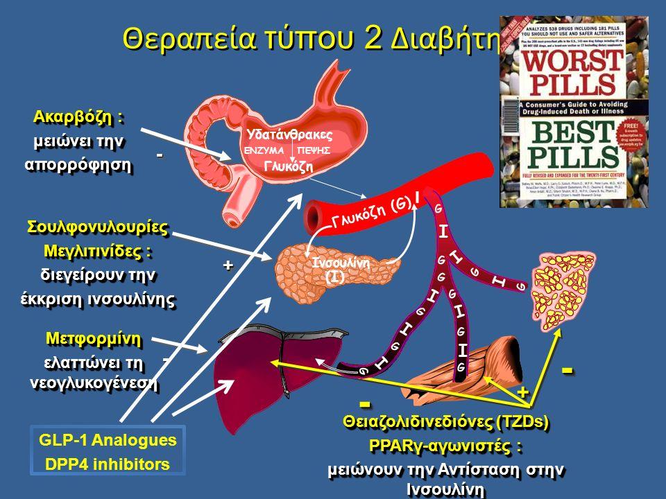 Θεραπεία τύπου 2 Διαβήτη Γλυκόζη (G) Υδατάνθρακες Γλυκόζη ΕΝΖΥΜΑΠΕΨΗΣ Ινσουλίνη (I) I Ακαρβόζη : μειώνει την απορρόφηση Ακαρβόζη : μειώνει την απορρόφηση -- Σουλφονυλουρίες Μεγλιτινίδες : διεγείρουν την έκκριση ινσουλίνης Σουλφονυλουρίες Μεγλιτινίδες : διεγείρουν την έκκριση ινσουλίνης ++ Μετφορμίνη ελαττώνει τη νεογλυκογένεση Μετφορμίνη -- Θειαζολιδινεδιόνες (TZDs) PPARγ-αγωνιστές : μειώνουν την Αντίσταση στην Ινσουλίνη Θειαζολιδινεδιόνες (TZDs) PPARγ-αγωνιστές : μειώνουν την Αντίσταση στην Ινσουλίνη -- ++ -- I I I I I I I G G G G G G G G I G G G GLP-1 Analogues DPP4 inhibitors