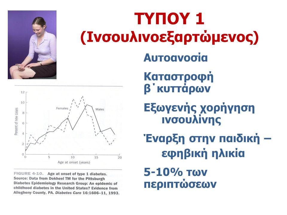 ΤΥΠΟΥ 1 (Ινσουλινοεξαρτώμενος) Αυτοανοσία Καταστροφή β΄κυττάρων Εξωγενής χορήγηση ινσουλίνης Έναρξη στην παιδική – εφηβική ηλικία 5-10% των περιπτώσεων