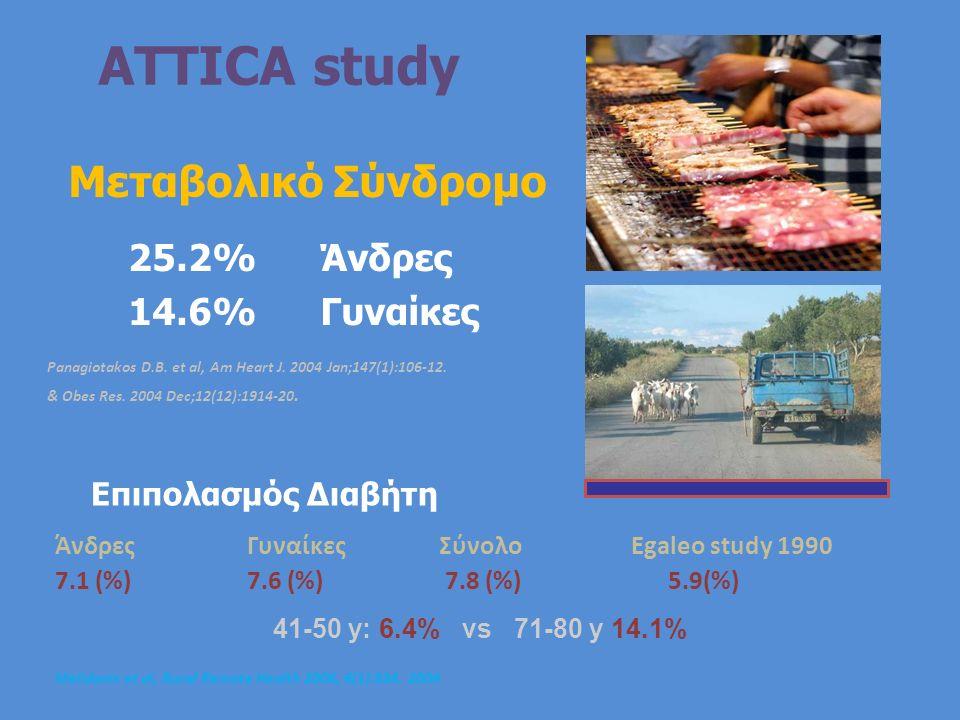 ATTICA study Μεταβολικό Σύνδρομο 25.2% Άνδρες 14.6% Γυναίκες Panagiotakos D.B. et al, Am Heart J. 2004 Jan;147(1):106-12. & Obes Res. 2004 Dec;12(12):