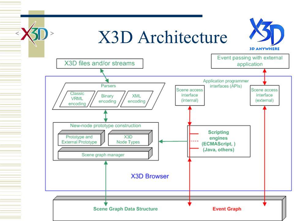 X3D Architecture