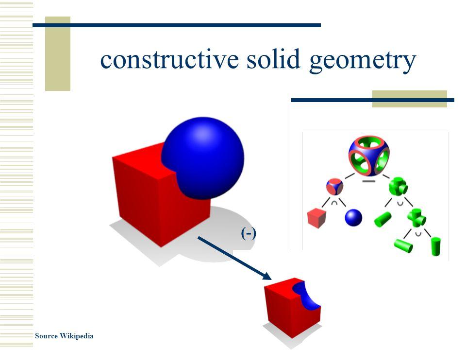 3D Geometry Sphere Sphere : X3DGeometryNode { SFNode [in,out] metadata NULL [X3DMetadataObject] SFFloat [] radius 1 (0,∞) SFBool [] solid TRUE }