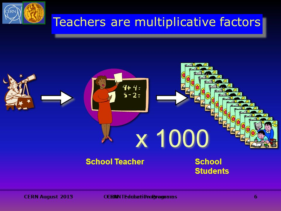 Teachers are multiplicative factors School Teacher x 1000 School Students CERN August 2013CERN Teacher Programmes6CERN August 2015CERN Education Program6