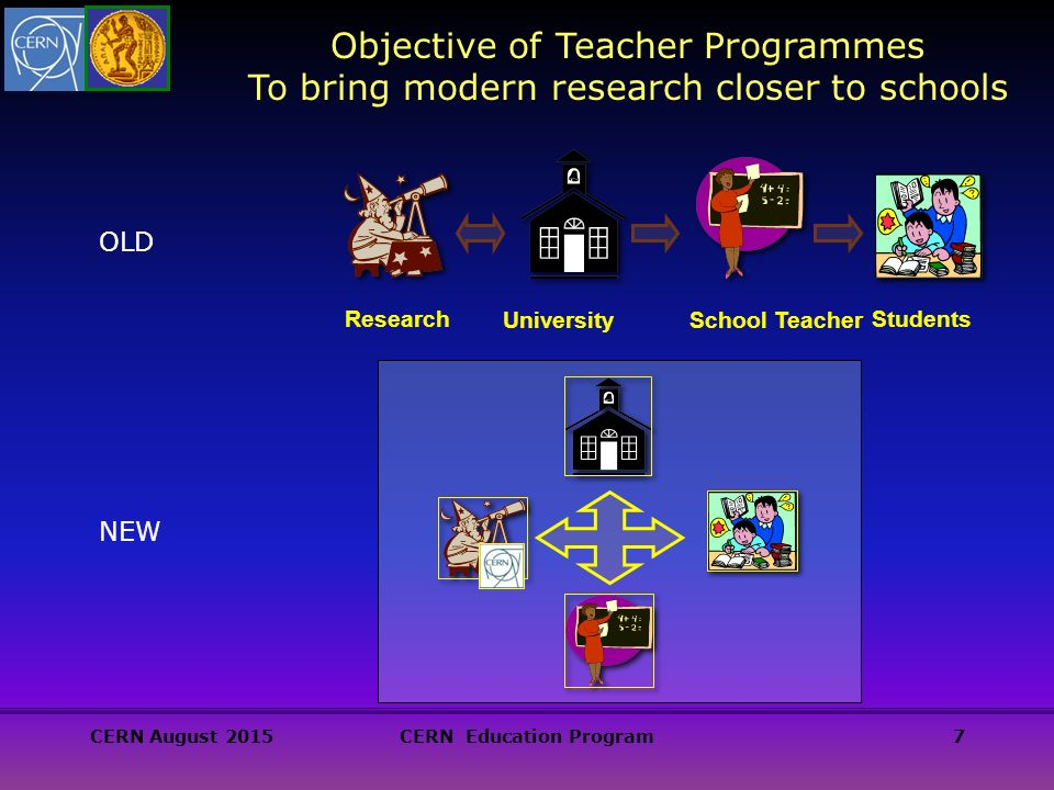 CERN August 2015CERN Education Program7 Objective of Teacher Programmes To bring modern research closer to schools School Teacher Students University Research OLD NEW