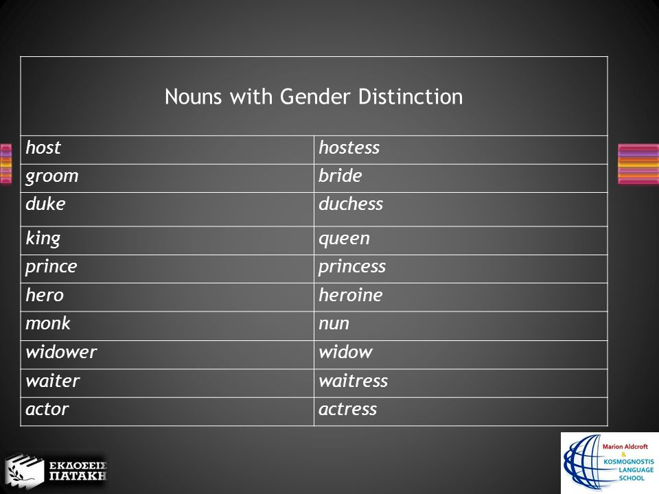 Nouns with Gender Distinction hosthostess groombride dukeduchess kingqueen princeprincess heroheroine monknun widowerwidow waiterwaitress actoractress