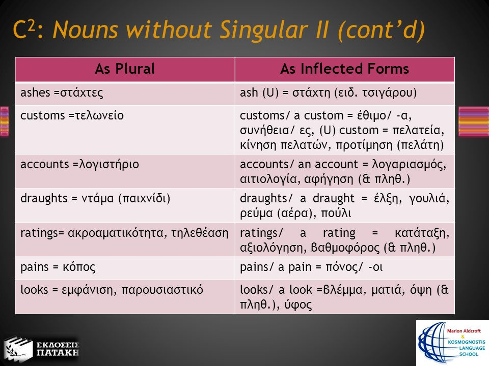 C 2 : Nouns without Singular II (cont'd) As PluralAs Inflected Forms ashes =στάχτεςash (U) = στάχτη (ειδ.