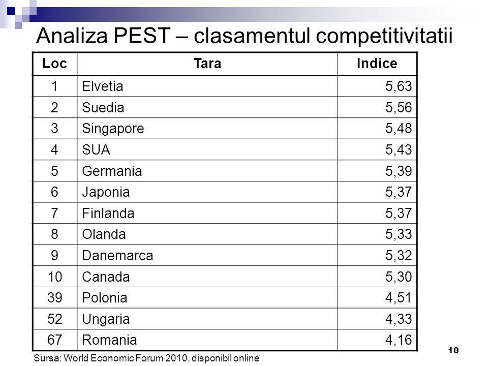 10 Analiza PEST – clasamentul competitivitatii LocTaraIndice 1Elvetia5,63 2Suedia5,56 3Singapore5,48 4SUA5,43 5Germania5,39 6Japonia5,37 7Finlanda5,37
