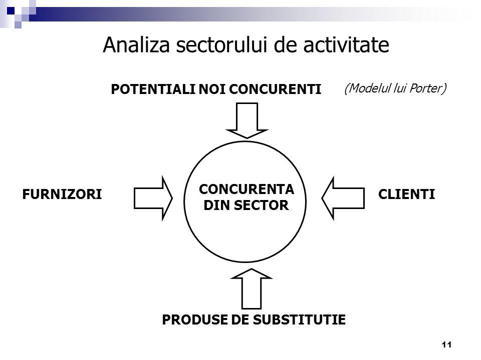 11 Analiza sectorului de activitate PRODUSE DE SUBSTITUTIE (Modelul lui Porter) FURNIZORI POTENTIALI NOI CONCURENTI CLIENTI CONCURENTA DIN SECTOR