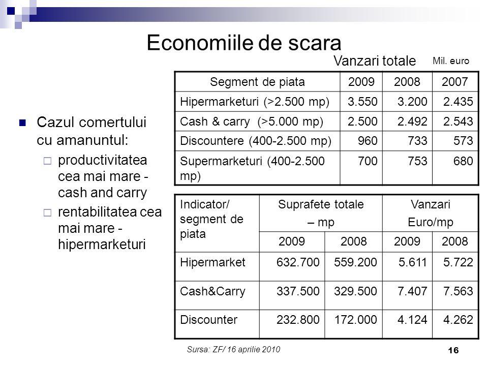 16 Economiile de scara Cazul comertului cu amanuntul:  productivitatea cea mai mare - cash and carry  rentabilitatea cea mai mare - hipermarketuri S