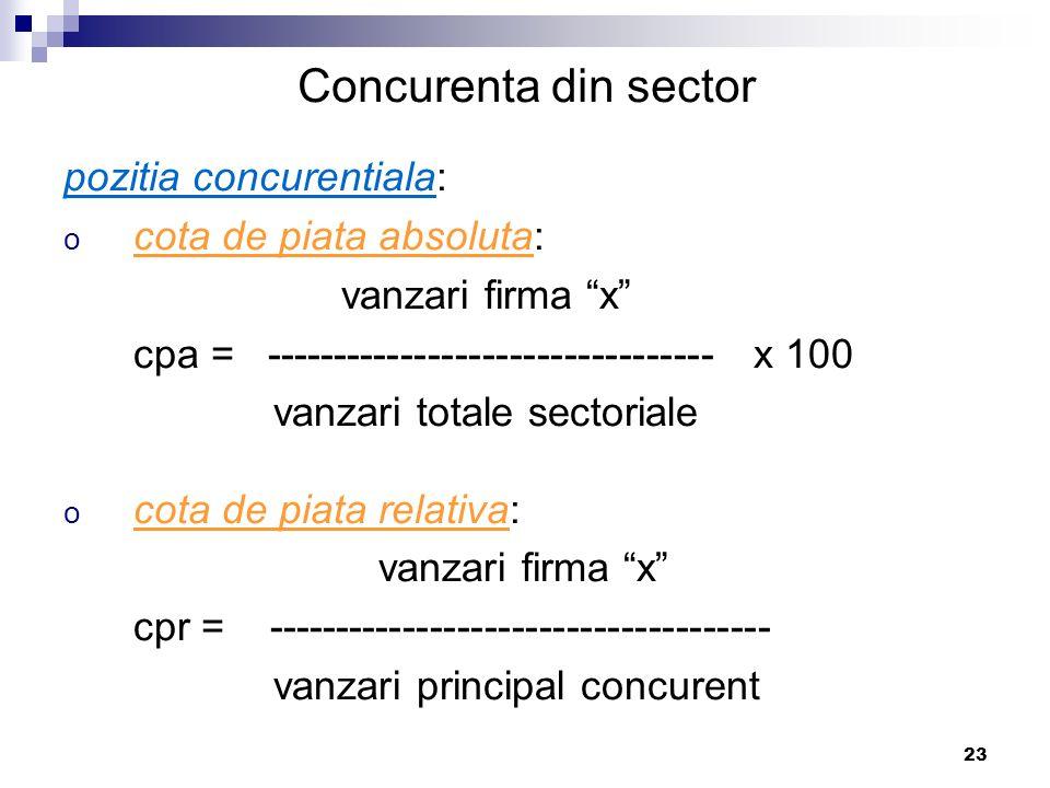 """23 Concurenta din sector pozitia concurentiala: o cota de piata absoluta: vanzari firma """"x"""" cpa = --------------------------------- x 100 vanzari tota"""