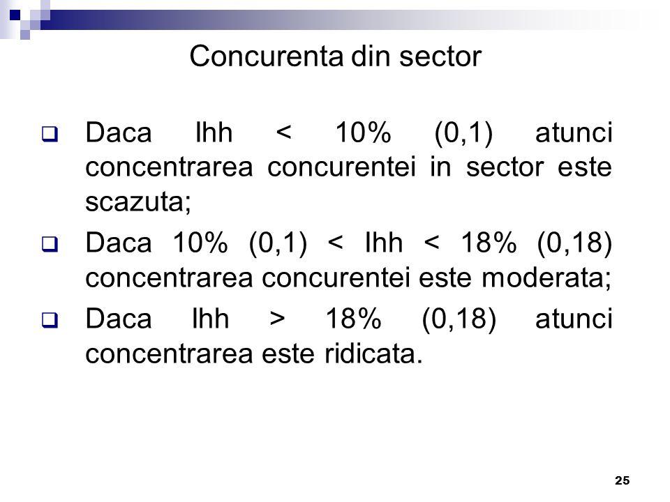 25 Concurenta din sector  Daca Ihh < 10% (0,1) atunci concentrarea concurentei in sector este scazuta;  Daca 10% (0,1) < Ihh < 18% (0,18) concentrar