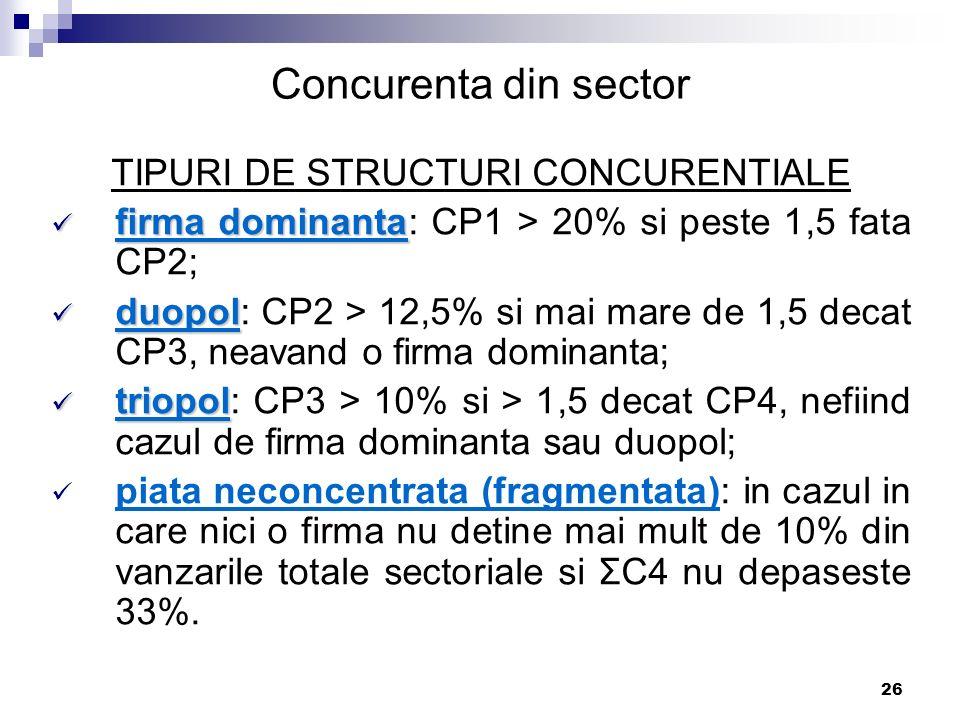 26 TIPURI DE STRUCTURI CONCURENTIALE firma dominanta firma dominanta: CP1 > 20% si peste 1,5 fata CP2; duopol duopol: CP2 > 12,5% si mai mare de 1,5 d
