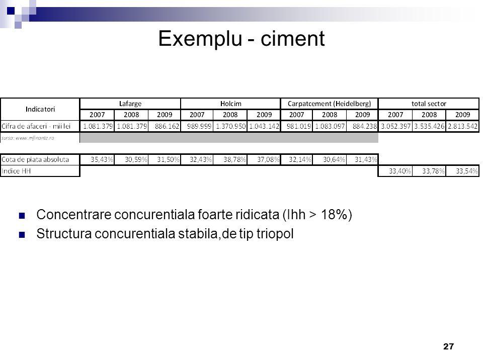 27 Exemplu - ciment Concentrare concurentiala foarte ridicata (Ihh > 18%) Structura concurentiala stabila,de tip triopol