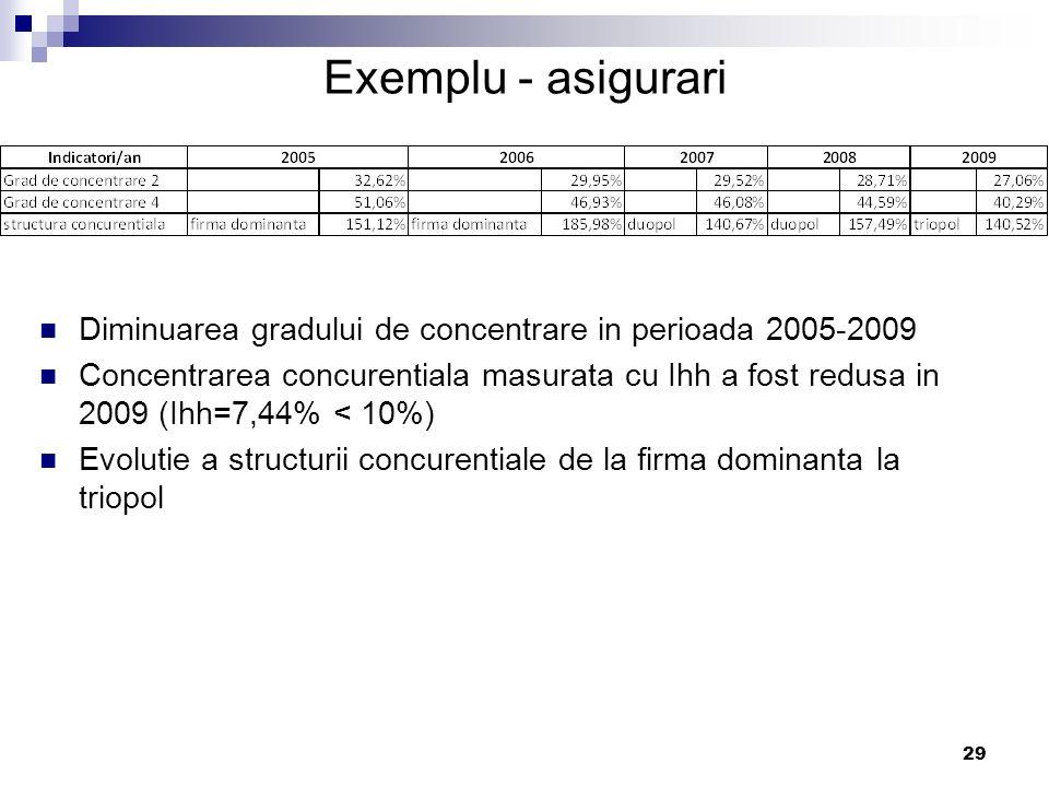 29 Exemplu - asigurari Diminuarea gradului de concentrare in perioada 2005-2009 Concentrarea concurentiala masurata cu Ihh a fost redusa in 2009 (Ihh=