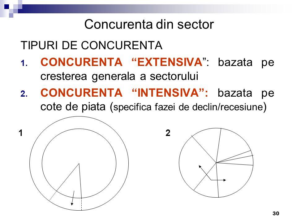 """30 Concurenta din sector TIPURI DE CONCURENTA 1. CONCURENTA """"EXTENSIVA"""": bazata pe cresterea generala a sectorului 2. CONCURENTA """"INTENSIVA"""": bazata p"""