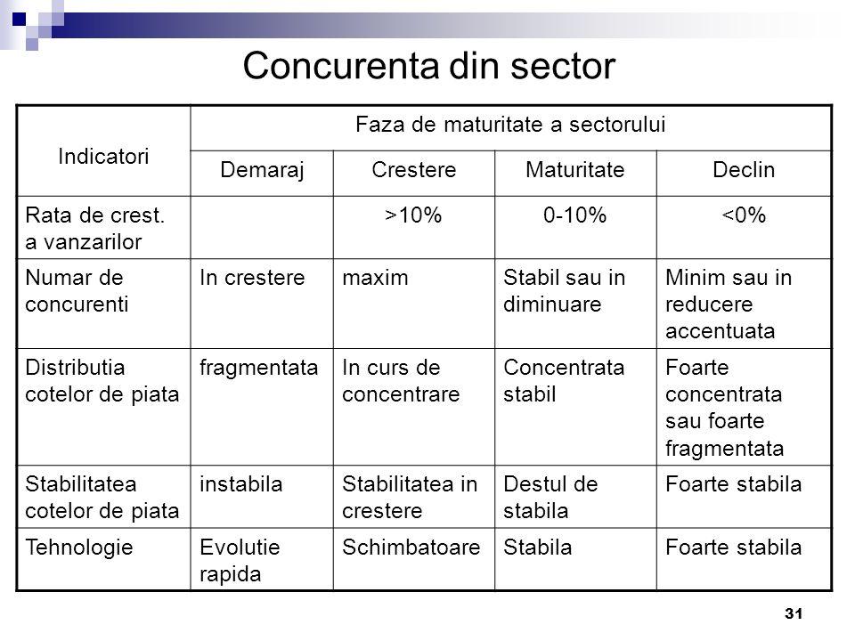 31 Concurenta din sector Indicatori Faza de maturitate a sectorului DemarajCrestereMaturitateDeclin Rata de crest. a vanzarilor >10%0-10%<0% Numar de