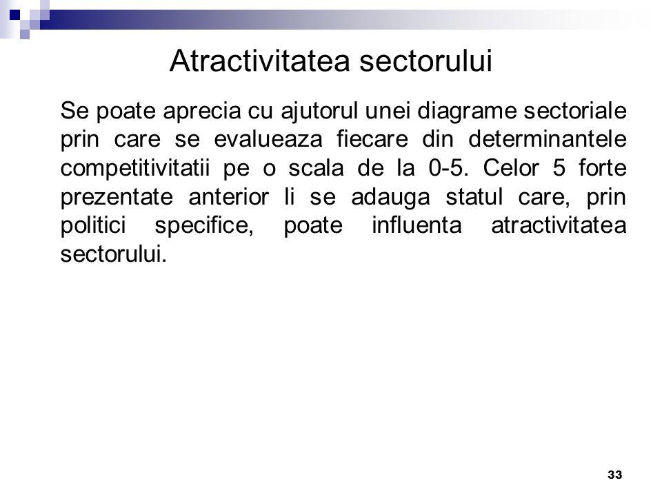 33 Atractivitatea sectorului Se poate aprecia cu ajutorul unei diagrame sectoriale prin care se evalueaza fiecare din determinantele competitivitatii