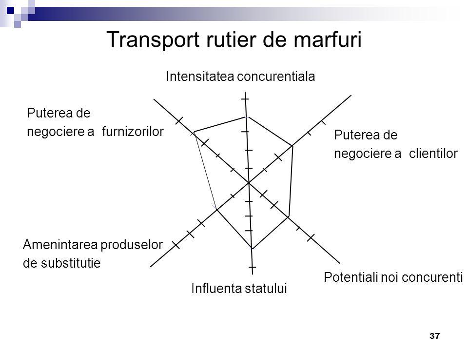 37 Intensitatea concurentiala Puterea de negociere a clientilor Puterea de negociere a furnizorilor Amenintarea produselor de substitutie Potentiali n