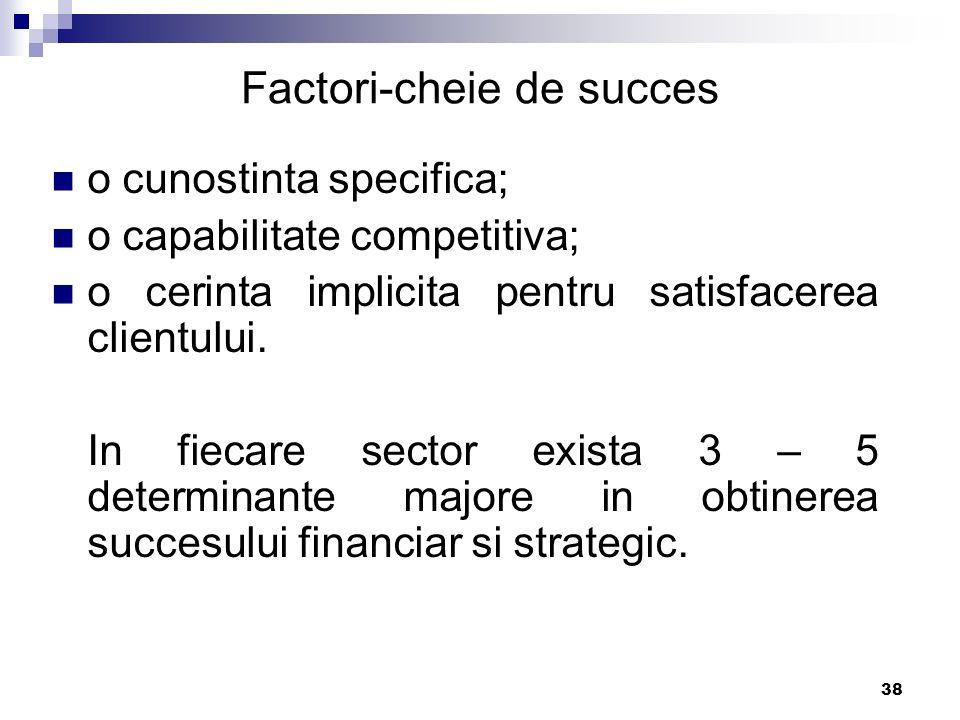 38 Factori-cheie de succes o cunostinta specifica; o capabilitate competitiva; o cerinta implicita pentru satisfacerea clientului. In fiecare sector e