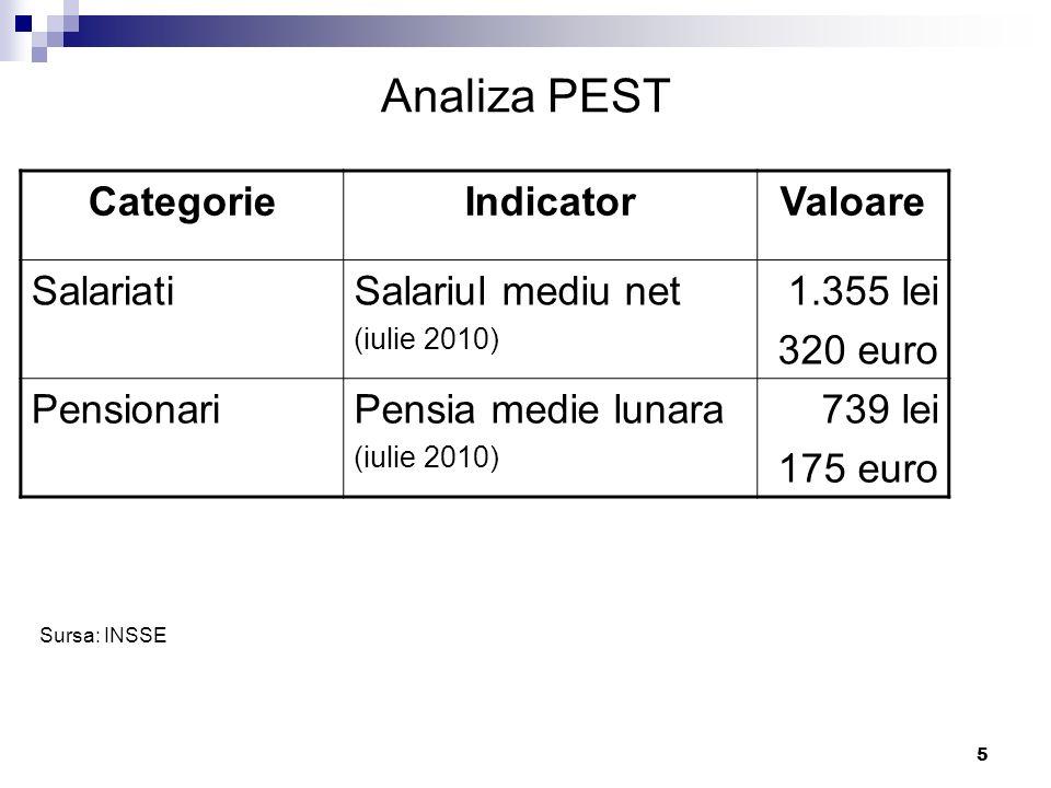 5 Analiza PEST CategorieIndicatorValoare SalariatiSalariul mediu net (iulie 2010) 1.355 lei 320 euro PensionariPensia medie lunara (iulie 2010) 739 le