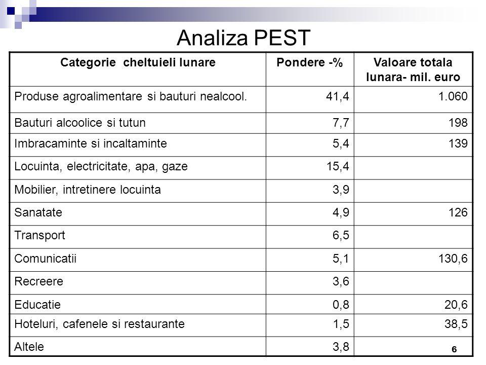 6 Analiza PEST Categorie cheltuieli lunarePondere -%Valoare totala lunara- mil. euro Produse agroalimentare si bauturi nealcool.41,41.060 Bauturi alco