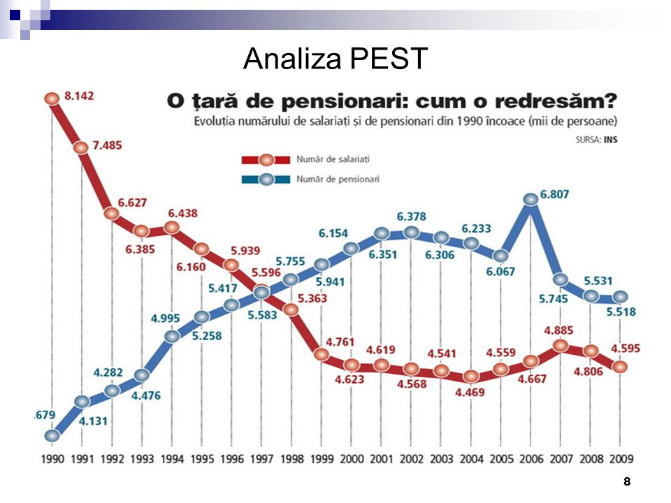 9 Analiza mediului economic general Analiza P.E.S.T.