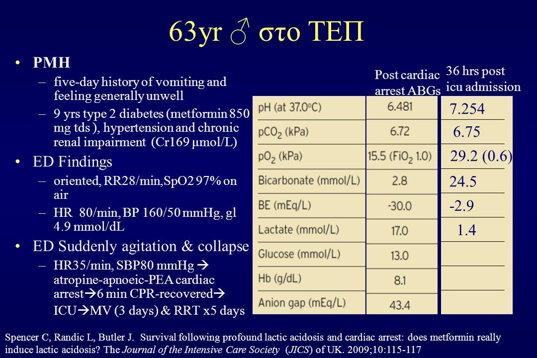 63yr ♂ στο ΤΕΠ PMH –five-day history of vomiting and feeling generally unwell –9 yrs type 2 diabetes (metformin 850 mg tds ), hypertension and chronic renal impairment (Cr169 μmol/L) ED Findings –oriented, RR28/min,SpO2 97% on air –HR 80/min, BP 160/50 mmHg, gl 4.9 mmol/dL ED Suddenly agitation & collapse –HR35/min, SBP80 mmHg  atropine-apnoeic-PEA cardiac arrest  6 min CPR-recovered  ICU  MV (3 days) & RRT x5 days Spencer C, Randic L, Butler J.