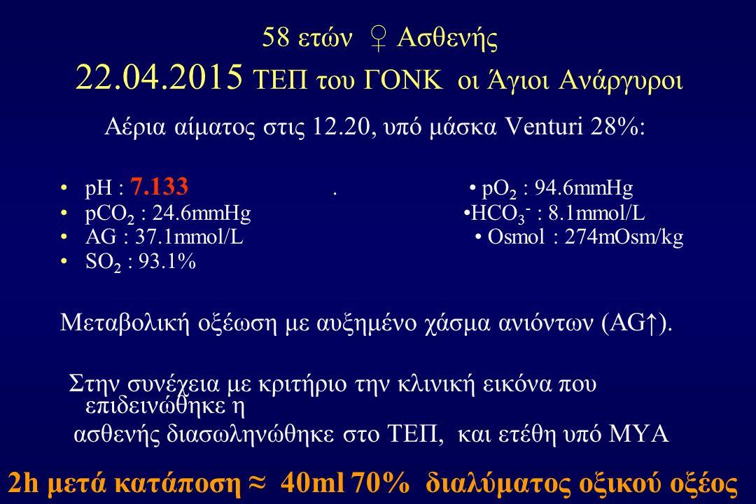 58 ετών ♀ Ασθενής 22.04.2015 ΤΕΠ του ΓΟΝΚ οι Άγιοι Ανάργυροι Αέρια αίματος στις 12.20, υπό μάσκα Venturi 28%: pH : 7.133. pO 2 : 94.6mmHg pCO 2 : 24.6