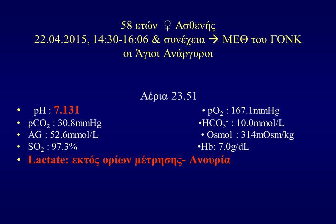 58 ετών ♀ Ασθενής 22.04.2015, 14:30-16:06 & συνέχεια  ΜΕΘ του ΓΟΝΚ οι Άγιοι Ανάργυροι Αέρια 23.51 pH : 7.131 pO 2 : 167.1mmHg pCO 2 : 30.8mmHg HCO 3