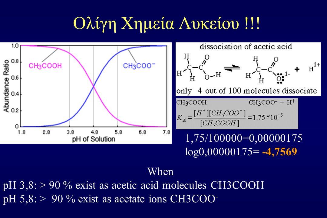 Ολίγη Χημεία Λυκείου !!! When pH 3,8: > 90 % exist as acetic acid molecules CH3COOH pH 5,8: > 90 % exist as acetate ions CH3COO - 1,75/100000=0,000001