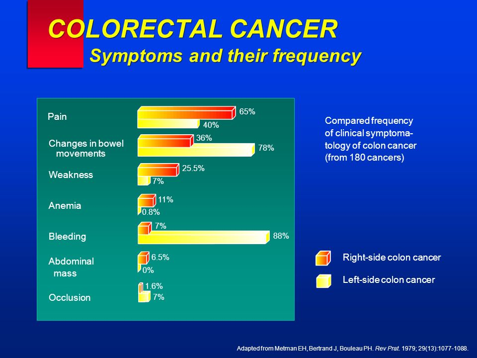 COLORECTAL CANCER Symptoms and their frequency Adapted from Metman EH, Bertrand J, Bouleau PH. Rev Prat. 1979; 29(13):1077-1088. Compared frequency of