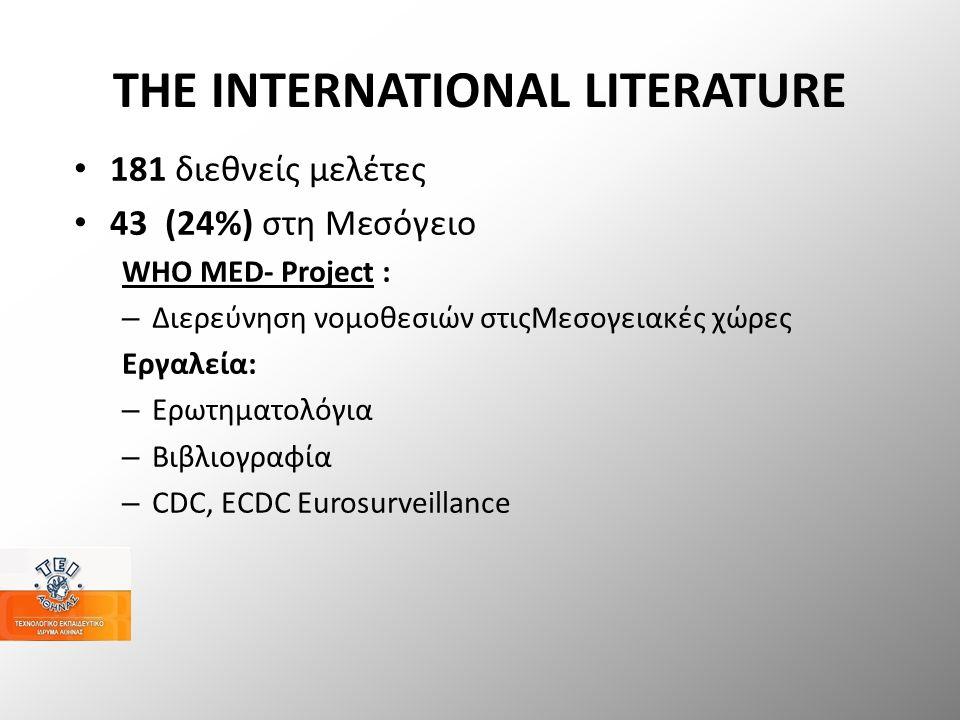 THE INTERNATIONAL LITERATURE 181 διεθνείς μελέτες 43 (24%) στη Μεσόγειο WHO MED- Project : – Διερεύνηση νομοθεσιών στιςΜεσογειακές χώρες Εργαλεία: – Ερωτηματολόγια – Βιβλιογραφία – CDC, ECDC Eurosurveillance