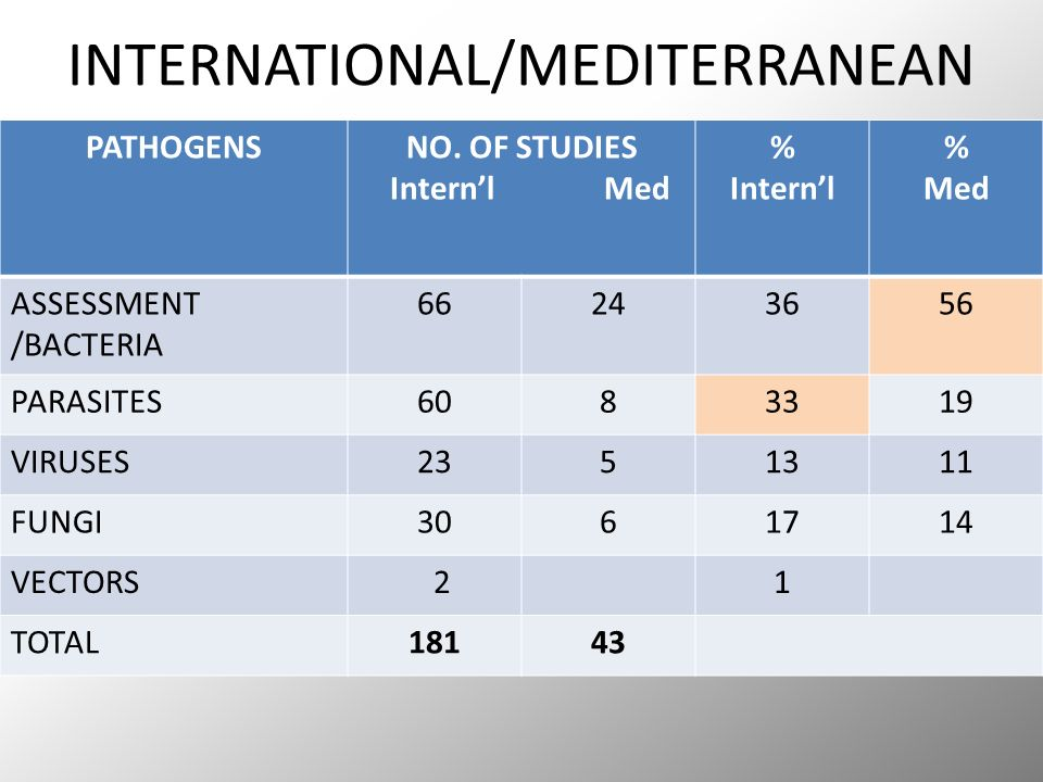 INTERNATIONAL/MEDITERRANEAN PATHOGENSNO.