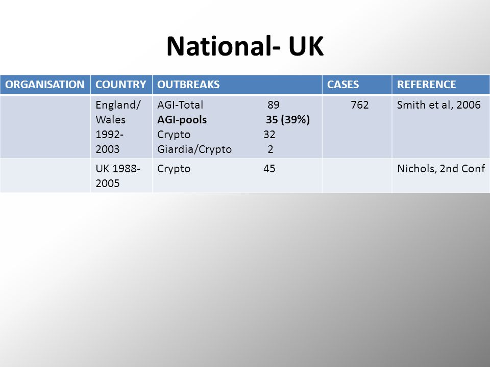 National- UK ORGANISATIONCOUNTRYOUTBREAKSCASESREFERENCE England/ Wales 1992- 2003 AGI-Total 89 AGI-pools 35 (39%) Crypto 32 Giardia/Crypto 2 762Smith et al, 2006 UK 1988- 2005 Crypto 45Nichols, 2nd Conf
