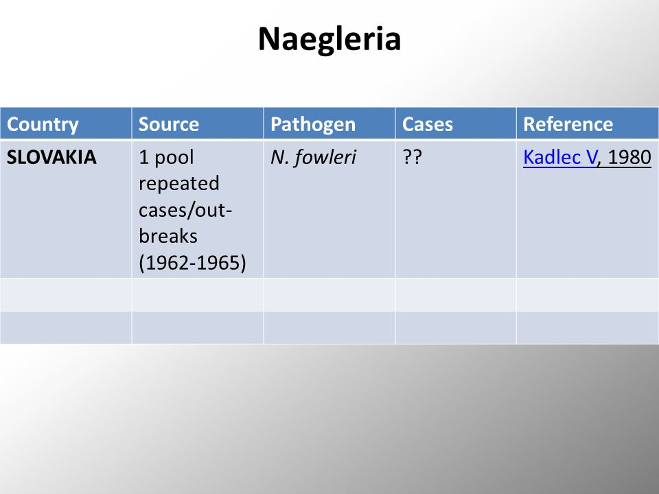 Naegleria CountrySourcePathogenCasesReference SLOVAKIA1 pool repeated cases/out- breaks (1962-1965) N.
