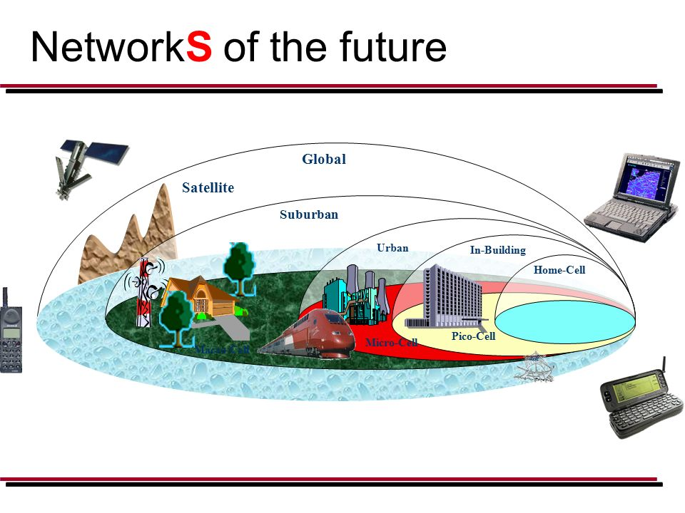 NetworkS of the future Satellite Micro-Cell Urban In-Building Pico-Cell Global Suburban Home-Cell Macro-Cell dik