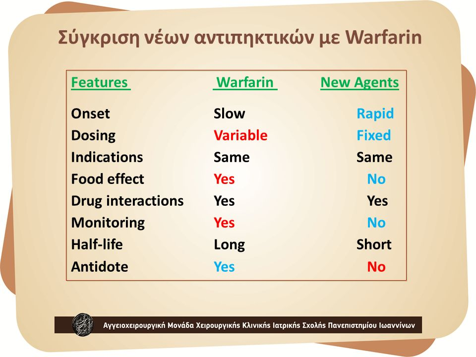 Features Warfarin New Agents OnsetSlow Rapid DosingVariable Fixed IndicationsSame Same Food effectYes No Drug interactionsYes Yes MonitoringYes No Half-lifeLong Short AntidoteYes No Σύγκριση νέων αντιπηκτικών με Warfarin
